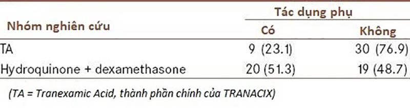 So sánh mức độ phản ứng phụ của Tranacix và Hydroquinon