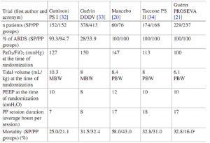 Bảng 1 Đặc điểm chính của năm thử nghiệm ngẫu nhiên tiền cứu đa trung tâm lớn so sánh vị trí nằm ngửa sp với nằm sấp ở bệnh nhân ARDS