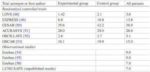 Bảng 2 Tỷ lệ sử dụng tư thế nằm sấp ở bệnh nhân ARDS