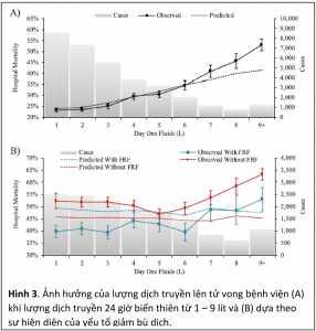 Hình 3. Ảnh hưởng của lượng dịch truyền lên tử vong bệnh viện (A) khi lượng dịch truyền 24 giờ biến thiên từ 1 – 9 lít và (B) dựa theo sự hiện diện của yếu tố giảm bù dịch.