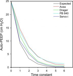 Hình 2. So sánh PEEP tự động dự kiến (tính toán) với hiệu suất của 4 máy thở và hằng số thời gian là 0,3 giây. Trong số 4 máy thở khác nhau có cùng cài đặt, đường cong lưu lượng và kết quả PEEP tự động là khác nhau đáng kể. Từ Ref. 8, với sự cho phép.