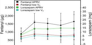 Có nên sử dụng thông khí giải phóng áp lực đường thở là chế độ chính trong ARDS?