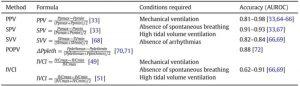 Bảng 2. Các phép đo động khác nhau của độ nhạy thể tích cùng với yêu cầu và độ chính xác của chúng.