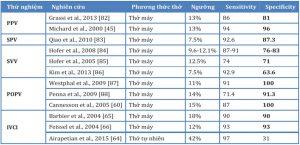 Bảng 3. Một bảng các nghiên cứu về các phép đo động của độ nhạy thể tích và các ngưỡng được sử dụng trong các nghiên cứu.