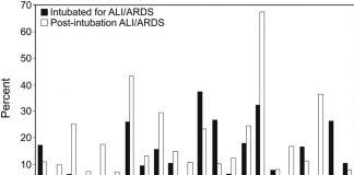 Quản lý máy thở hiện đại ở bệnh nhân có và đang có nguy cơ mắc ALI-ARDS