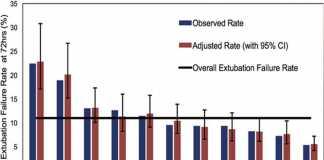 Sự thay đổi về tỷ lệ thất bại của rút ống nội khí quản sau phẫu thuật tim bẩm sinh ở trẻ sơ sinh tại các bệnh viện Hiệp hội chăm sóc tim mạch nhi khoa
