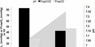 Thông khí dao động tần số cao: Một tổng quan