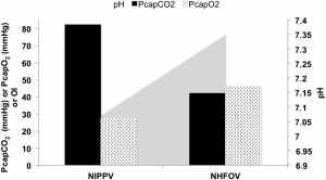 Hình 2 Các thông số sinh lý từ một trẻ sơ sinh phát triển BPD và được thông khí với NHFOV.