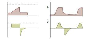 Hình 1-1 Sự khác biệt chính giữa thông khí kiểm soát thể tích (VC) và thông khí kiểm soát áp lực (PC).