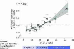 Hình 2: Áp lực đẩy so với nguy cơ tử vong được điều chỉnh tương đối. Nguy cơ tử vong tương đối trong bệnh viện so với áp lực đẩy trong nhóm sau khi điều chỉnh đa biến. Ngay cả dưới áp suất trung vị của 14 cm H2O, vẫn có nguy cơ tử vong đáng kể ở bệnh viện. Amato MBP et al. N Engl J Med 2015; 372: 747-755. (32)