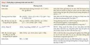 Bảng 2. Danh pháp và phương trình tính toán BE.*
