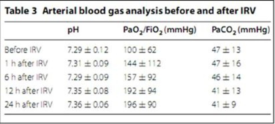 Bảng 3: Khí máu động mạch trước và sau IRV