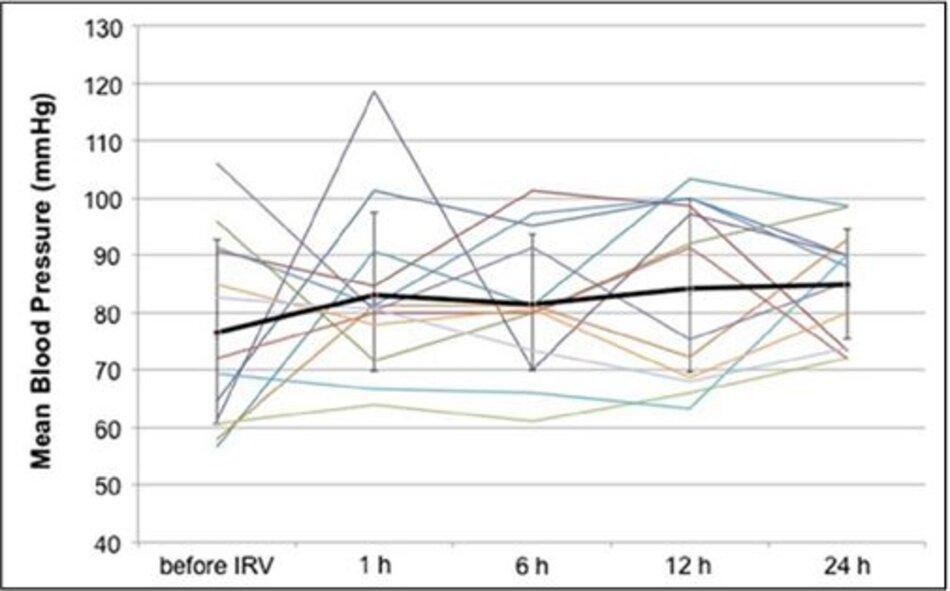 Hình 1: Thay đổi huyết áp trung bình trong 24 h đầu. Đường in đậm và thanh bar biểu diễn trị số trung bình và độ lệch chuẩn.