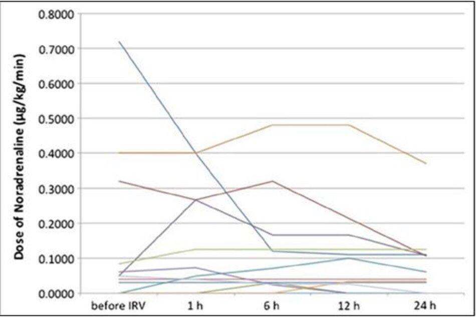 Hình 2: Liều noradrenaline trong 24 giờ đầu tiên. Mười hai trong số mười ba bệnh nhân được truyền noradrenaline.