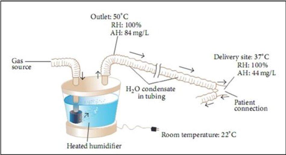 Hình 1: Máy làm ẩm và ngưng tụ nóng, được điều chỉnh từ các nguyên tắc cơ bản về chăm sóc hô hấp của Egan's Fundamentals of Respiratory Care, 10th edition, St. Louis:Mosby-Elsevier; 2012: 1424 [17].