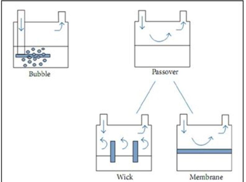 Hình 3: Máy tạo độ ẩm sủi bọt và mặt thoáng, được điều chỉnh từ Egan's Fundamentals of Respiratory Care, 10th edition, St. Louis: Mosby-Elsevier; 2012: 1424 [17].