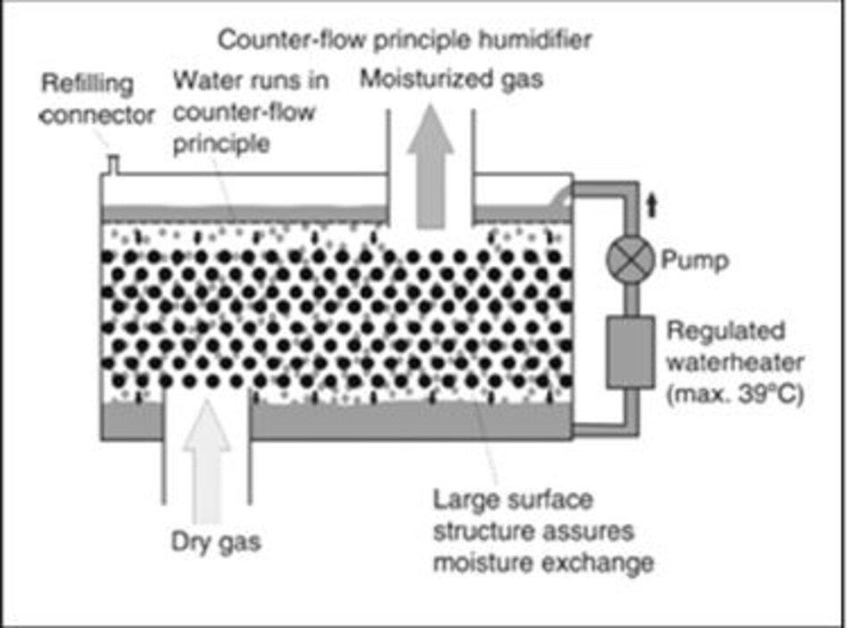 Hình: Cơ chế hoạt động loại làm ẩm ngược dòng (Counter flow humidifier) – từ internet