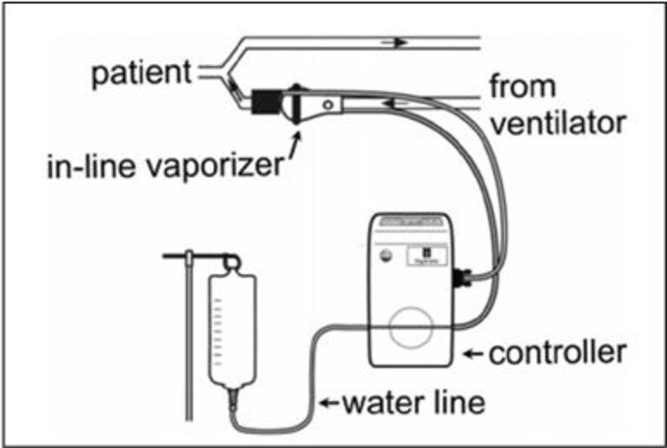 Hình: Làm ẩm theo cơ chế in-line vaporizer (từ internet)
