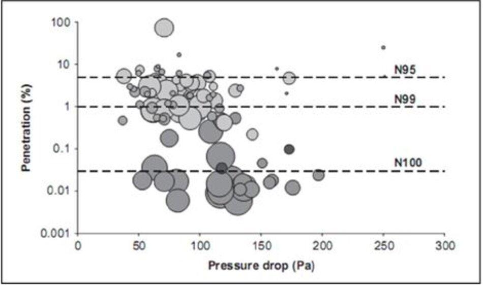 Hình 2 Sự thâm nhập thông qua các bộ lọc chống lại việc giảm áp lực. Dữ liệu được lấy từ [31]. Thâm nhập và giảm áp lực được đo tại lưu lượng 15 và 30 L/phút cho các bộ lọc dành cho bệnh nhi và người lớn, tương ứng. Thâm nhập (%) = 100 - hiệu quả lọc (%). Kích thước của mỗi 'bong bóng' có liên quan đến thể tích nội bộ của bộ lọc. N95, N99 và N100 đề cập đến ba loại thiết bị bảo vệ hô hấp khi được thử với natri clorua [54]: N95, tốt hơn hiệu suất lọc 95% (<5% độ thâm nhập); N99, hiệu quả tốt hơn 99% (<1% thâm nhập); N100 tốt hơn hiệu suất 99,97% (thâm nhập<0,03%). bộ lọc tĩnh điện dành cho người lớn; bộ lọc tĩnh điện nhi; bộ lọc xếp li cho người lớn; bộ lọc xếp li trẻ em. Tất cả các bộ lọc xếp li ít nhất là N99, không có bộ lọc tĩnh điện nào là N100, một số bộ lọc tĩnh điện không phải là N95.
