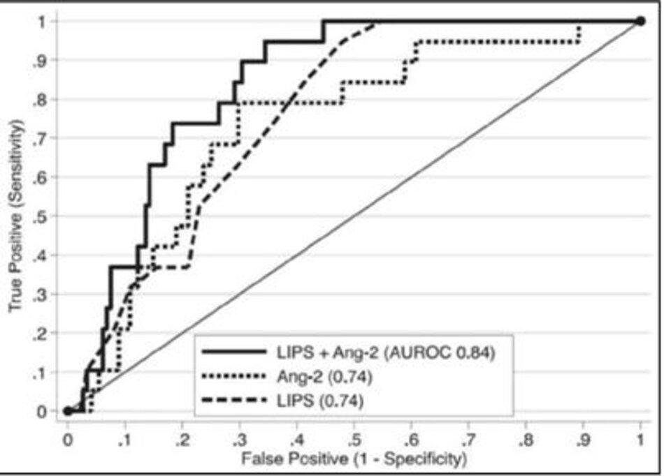 Hình 2: Đường cong đặc trưng vận hành cho dự đoán phát triển ARDS. Đo ở khoa Cấp cứu, Angiopoietin-2 (Ang-2) được dự báo giống như LIPS trong việc xác định bệnh nhân nào bị bệnh nặng sẽ tiếp tục phát triển ARDS. Sức mạnh dự báo tăng lên khi Ang-2 thêm vào LIPS.