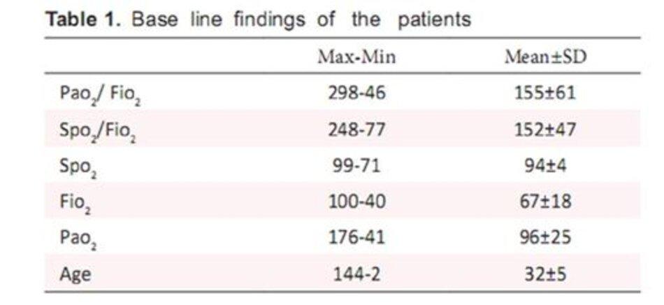 Bảng 1: Kết quả ban đầu của bệnh nhân được ghi nhận trong nghiên cứu.