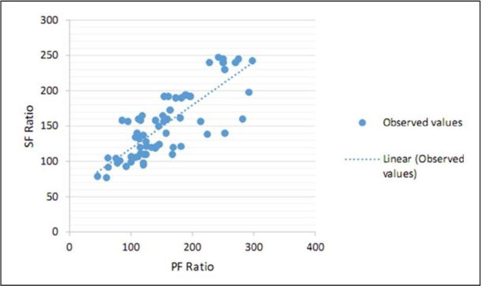 Hình 1: Tỷ lệ S/F so với ô phân tán tỷ lệ P/F cho tập dữ liệu dẫn xuất. Dòng đại diện cho mối quan hệ tuyến tính phù hợp nhất SF = 57 + 0,61 PF (P <0,001).