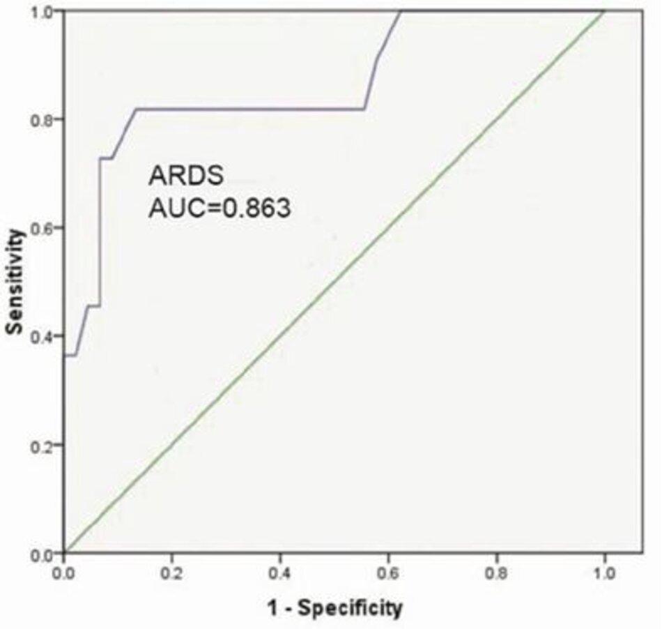 Hình 2: ROC đường cong cho S/F vs P/F tỷ lệ của ≤200 (ARDS).