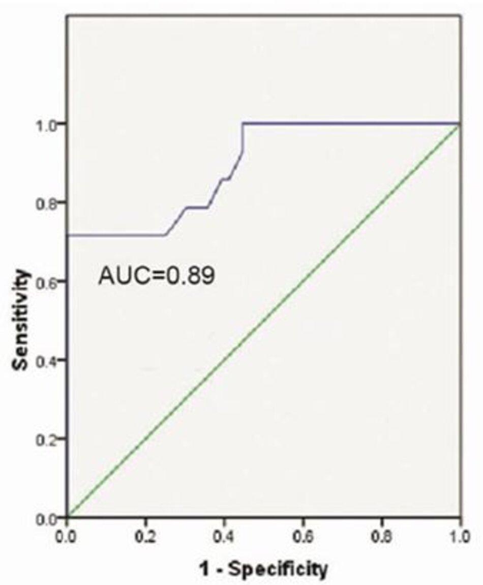 Hình 3: ROC đường cong cho S/F so với tỷ lệ P/F ≤ 200 (ARDS) và S/F so với tỷ lệ P/F ≤ 300 (ALI) cho tập dữ liệu dẫn xuất.