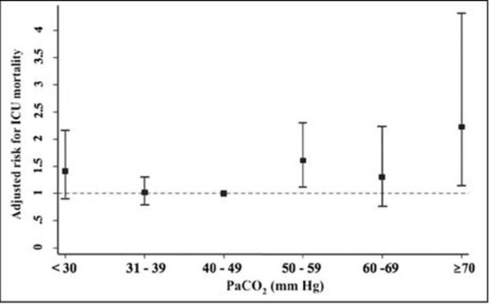 Hình 2: Hiệu quả điều chỉnh của PaCO 2 lúc 48 giờ kể từ khi bắt đầu MV đến tử vong ở đơn vị chăm sóc đặc biệt (ICU). Mỗi hình vuông màu đen đại diện cho tỷ lệ chênh lệch cho mỗi khoảng thời gian PaCO2 được điều chỉnh theo tuổi, Điểm số sinh lý cấp II đơn giản, PaO 2/FiO2, chiến lược giới hạn áp lực/thể tích, tần số thở, sự hiện diện của nhiễm toan, khoảng chết và năm nghiên cứu, các đường thẳng đứng [Khoảng tin cậy 95%], ngưỡng dòng nằm ngang giữa các chênh lệch không đáng kể và có ý nghĩa thống kê (tỷ lệ chênh = 1).