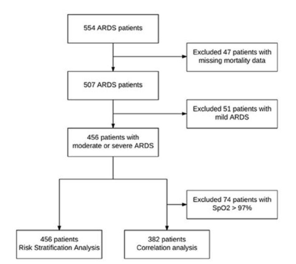 Hình 1: Sơ đồ nghiên cứu. SpO2, độ bão hòa oxy oxy hóa xung; ARDS, hội chứng suy hô hấp cấp
