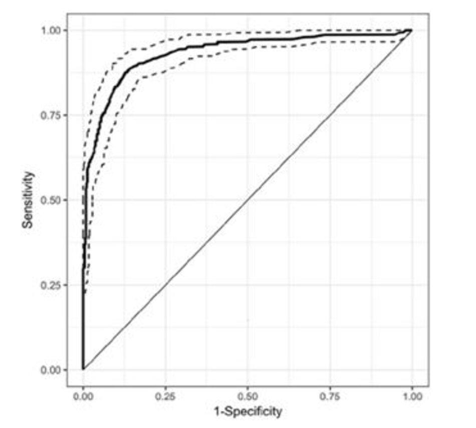 Hình 3: Đường cong ROC cho SpO2/FiO2 so với PaO2/FiO2 <100. Đường chấm chấm biểu diễn khoảng tin cậy 95%, AUC = 0.928. AUC, khu vực dưới đường cong