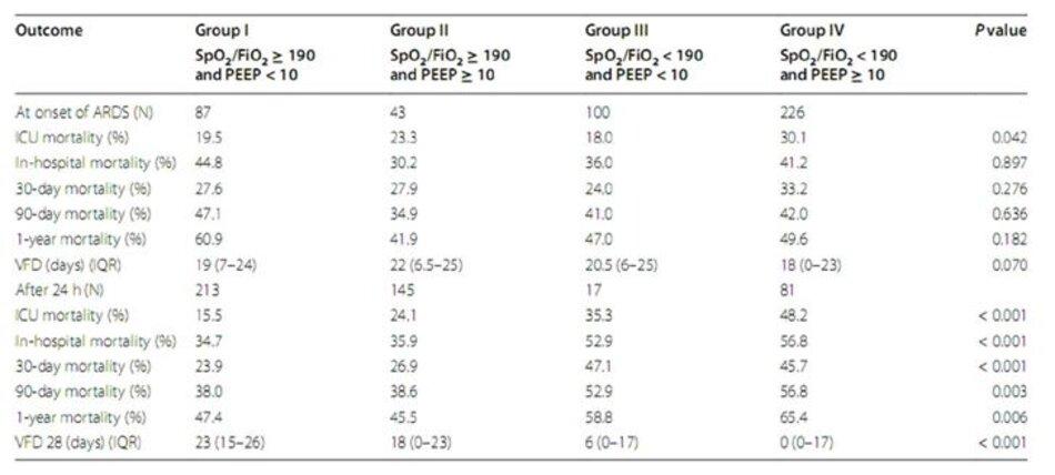 Bảng 2: Phân phối và kết quả của từng nhóm bệnh nhân ARDS lúc chẩn đoán ban đầu và sau 24 giờ