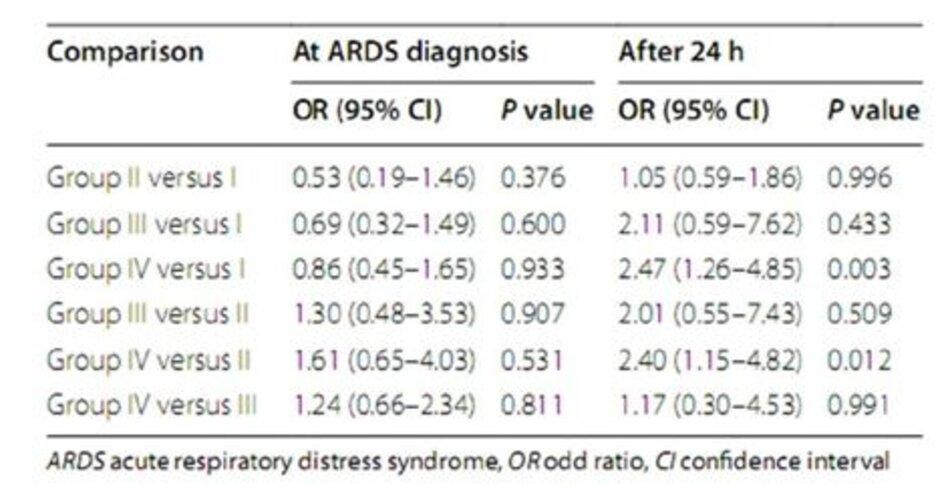 Bảng 3: So sánh giữa các nhóm lúc chẩn đoán ARDS và sau 24 giờ đối với tử vong tại bệnh viện