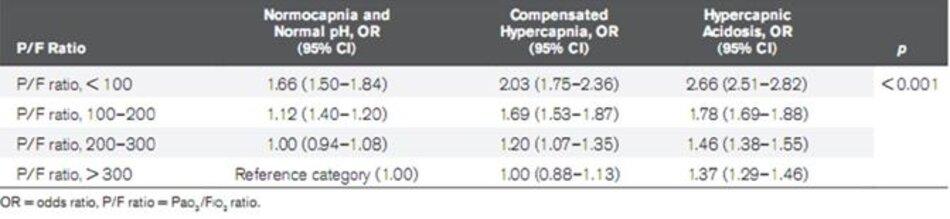 Bảng 3. Phân tích đa biến về tỷ lệ chênh của tỷ lệ tử vong bệnh viện dựa trên tỷ số P/F