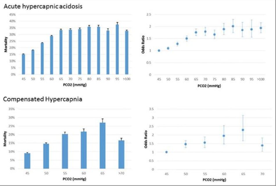 Hình 2. Tỷ lệ tử vong bệnh viện (%) (trái) và tỷ lệ chênh điều chỉnh (phải).