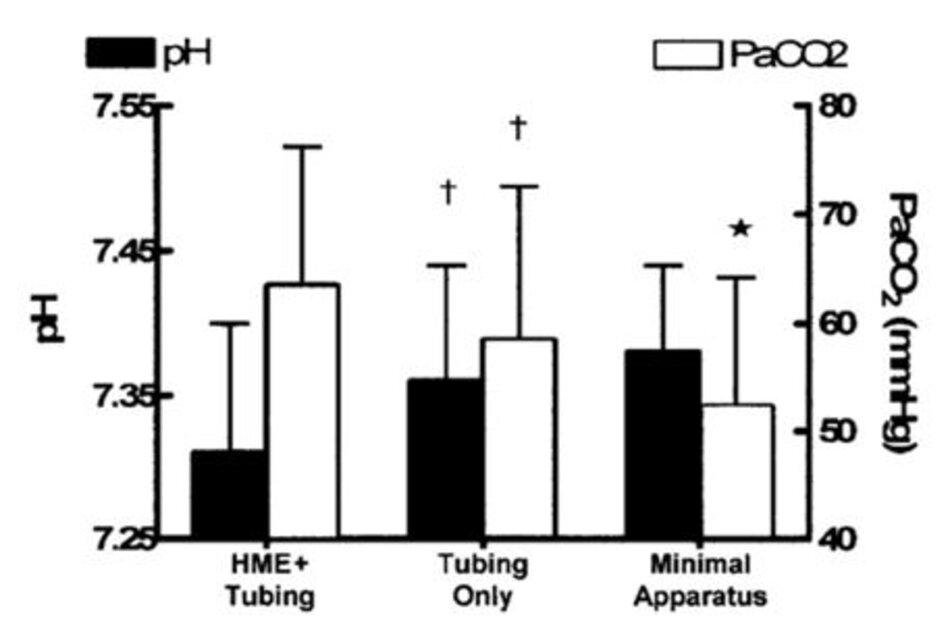 Hình 1. Thay đổi pH và PaCO 2 với 3 cấu hình bộ dây máy thở: (1) với cả ống nối mềm và bộ trao đổi nhiệt và độ ẩm (HME), (2) chỉ có ống nối mềm và (3) không có HME hoặc ống nối mềm. * Nếu không có HME hoặc ống nối mềm, PaCO2 tốt hơn đáng kể (p < 0,05) so với chỉ có ống nối. † Với chỉ cóống nối, cả hai PaCO 2 và pH đều tốt hơn đáng kể (p < 0,05) so với ống HME cộng với ống nối.