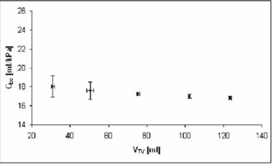 Hình 2 – Độ giãn nở bộ dây máy thở tùy thuộc vào thể tích khí lưu thông được cung cấp bởi máy thở trong trường hợp thông khí điều khiển áp suất.