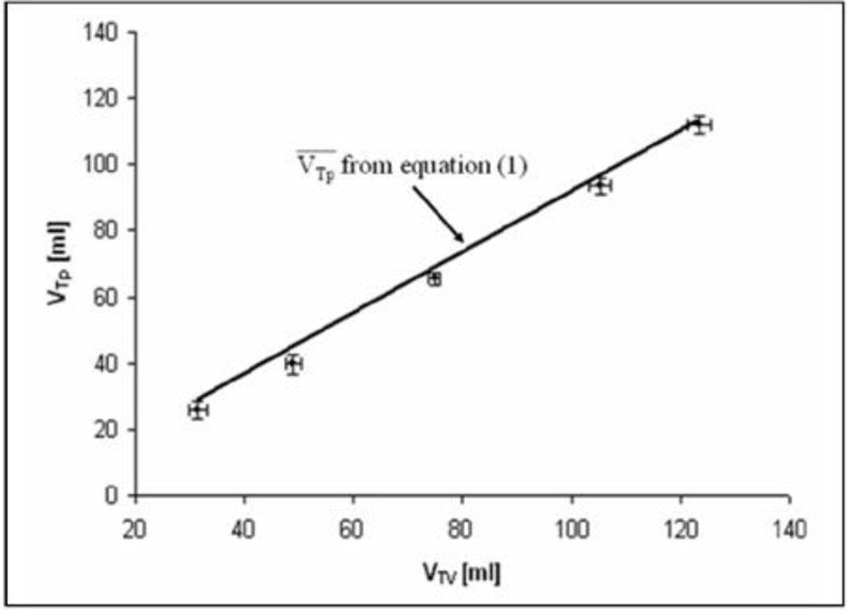 Hình 4 - Thể tích khí lưu thông thực tế được phân phối cho bệnh nhân như là một hàm của thể tích khí lưu thông được cung cấp bởi máy thở trong thông khí điều khiển thể tích, đường đại diện cho thể tích khí lưu thông tính theo phương trình (1).