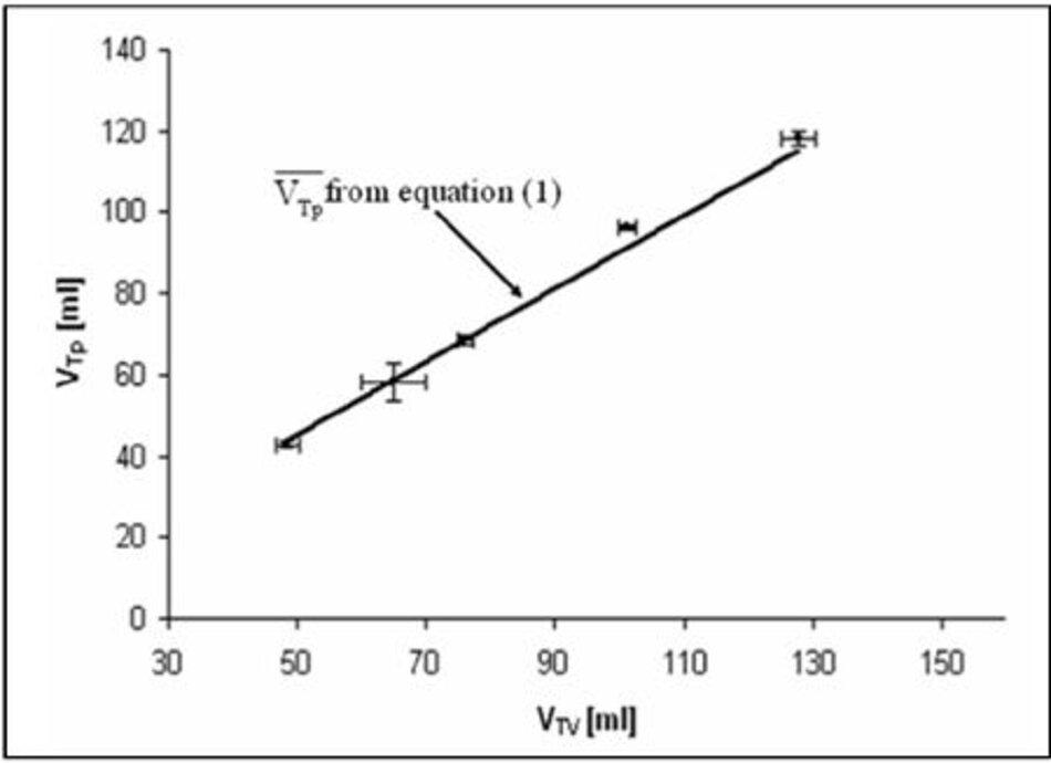 Hình 5 - Thể tích khí lưu thông thực tế được phân phối cho bệnh nhân như một hàm của thể tích khí lưu thông được cung cấp bởi máy thở trong thông khí điều khiển áp suất, đường đại diện cho thể tích khí lưu thông tính theo phương trình (1).
