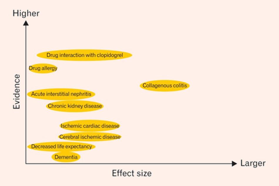 Các tác dụng không mong muốn không liên quan đến ức chế bài tiết acid khi sử dụng PPIs