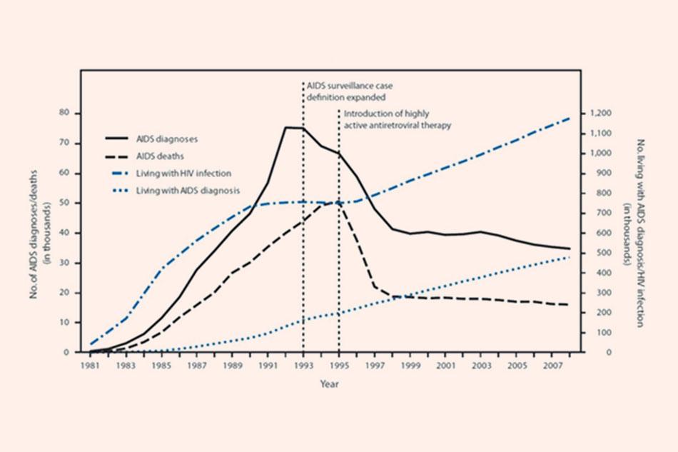 Tử vong do HIV tại Hoa Kỳ đã giảm từ khoảng 50,000 người/năm xuống còn 18,000 người/năm trong vòng 2 năm sau khi FDA phê duyệt Ritonavir