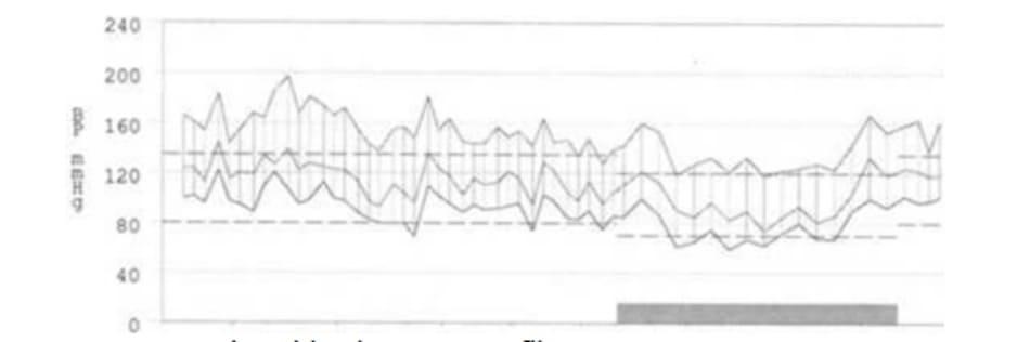 FIGURE 3.1 24-hour blood pressure profile