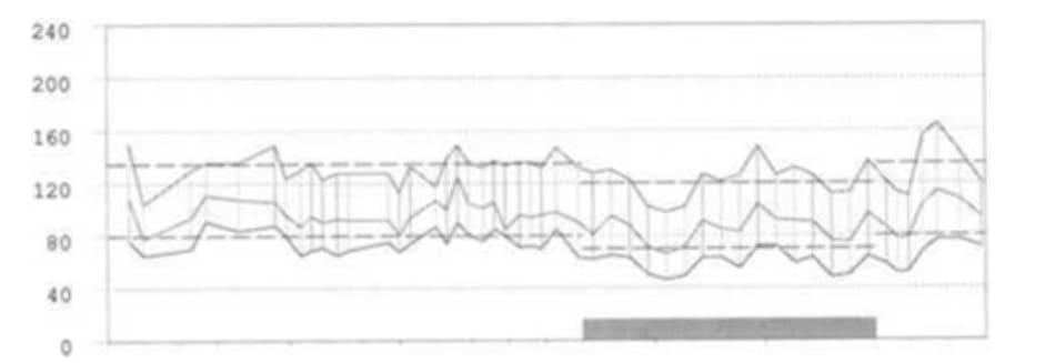 FIGURE 3.5 24-hour blood pressure profile at last visit