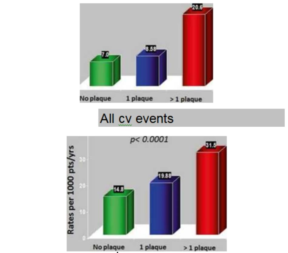 FIGURE 4.5 Incidence of cardiovascular events according to the presence of carotid plaques in ELSA study