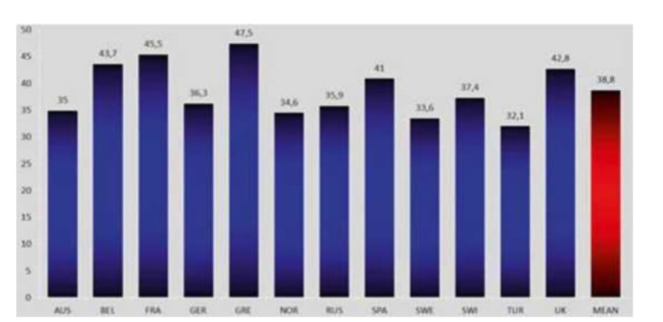 FIGURE 5.4 Achievement of blood pressure goal in Europe among treated patients, by country. Data from [ 1]