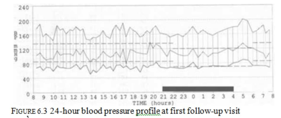 FIGURE 6.3 24-hour blood pressure profile at first follow-up visit
