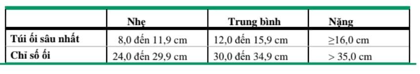 Tiêu chuẩn : đa ối nhẹ, trung bình và nặng