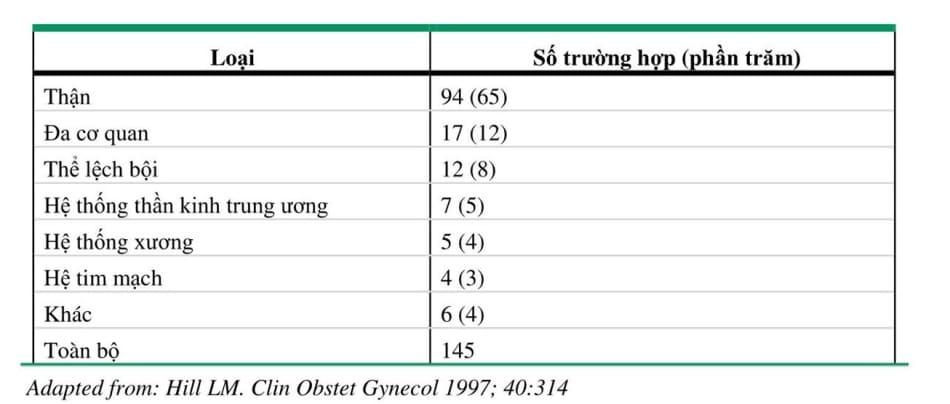 Loại và tần suất các dị tật bẩm sinh liên quan đến thiếu ối trong một tổng quan y văn