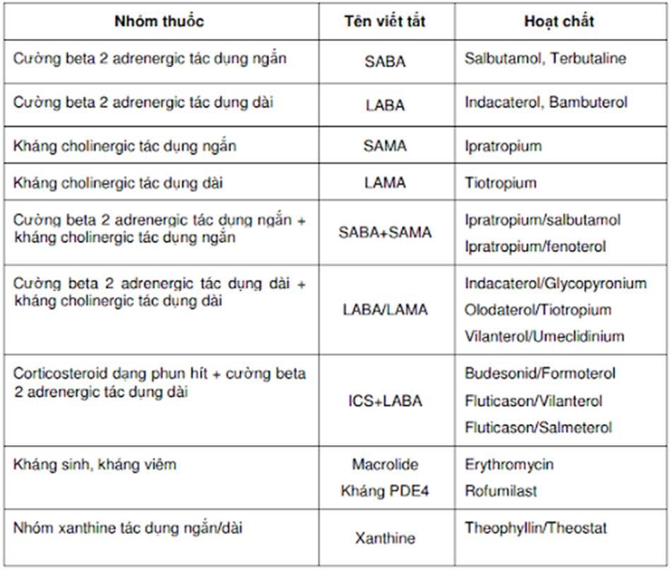 Bảng 5. Các nhóm thuốc chính được sử dụng cho điều trị COPD.