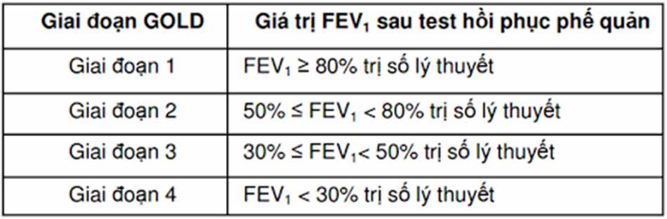 Bảng 3. Bảng đánh giá mức độ tắc nghẽn đường dẫn khí theo GOLD 2018. Trong đó mức độ bệnh được phiên giải như sau: GOLD 1 là nhẹ, GOLD 2 là trung bình, GOLD 3 là nặng và GOLD 4 là rất nặng.